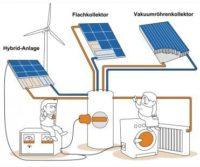 Was ist eine Solarheizung?