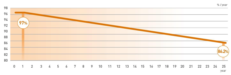 Lineare Leistungsgarantie von Panasonic HIT Solarmodulen