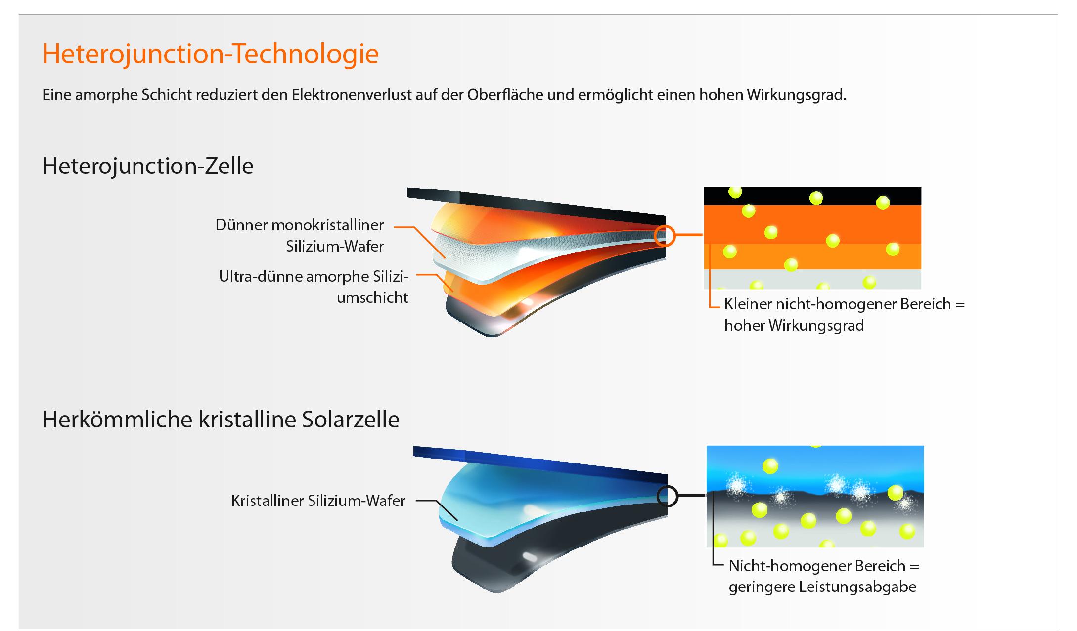 Panasonic Zelle mit HIT Technologie - Hetero Junction